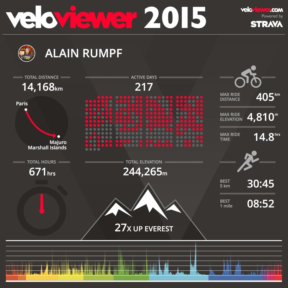 2015 on Veloviewer